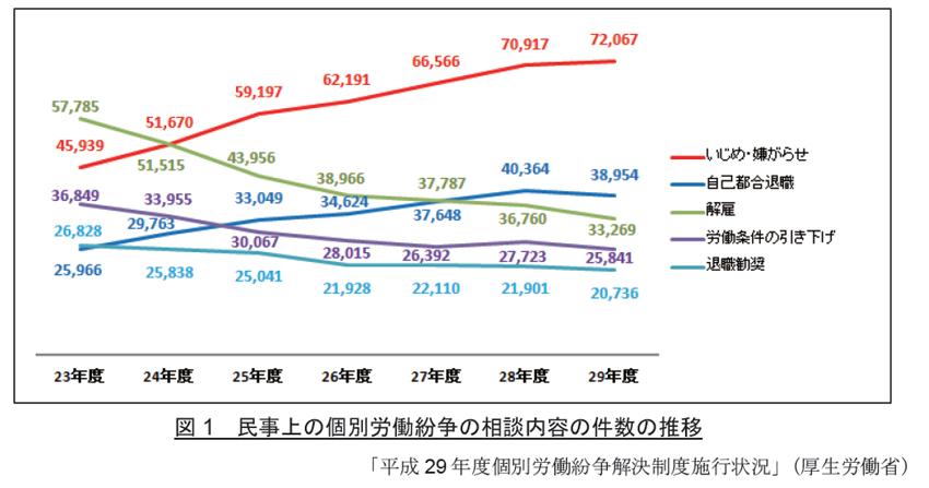 民事上の個別労働紛争の相談内容の件数の推移