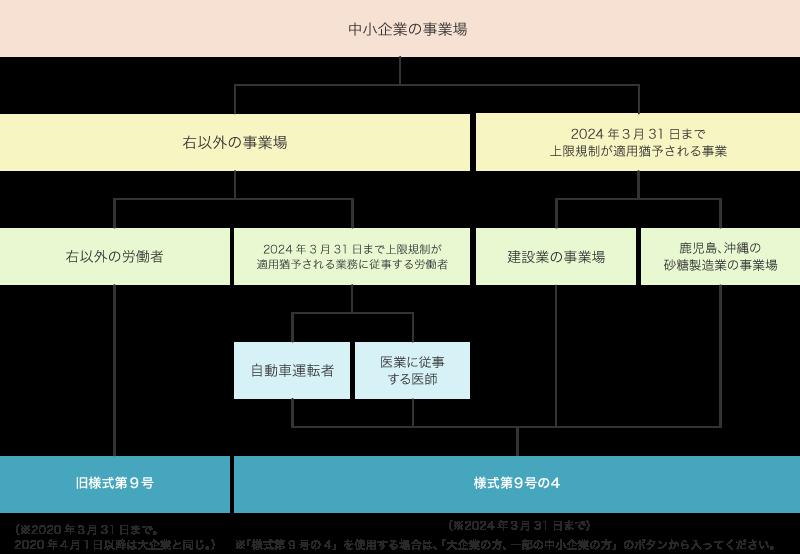 届出様式の使い分け(中小企業の事業場)
