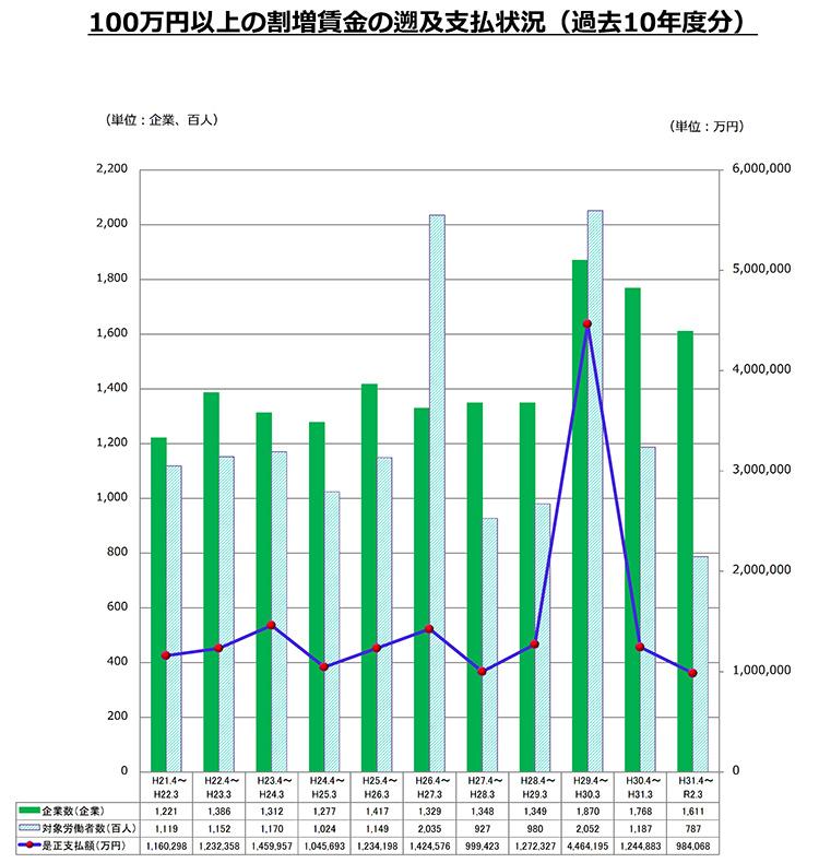 100万円以上の割増賃金の遡及支払状況(過去10年度分)