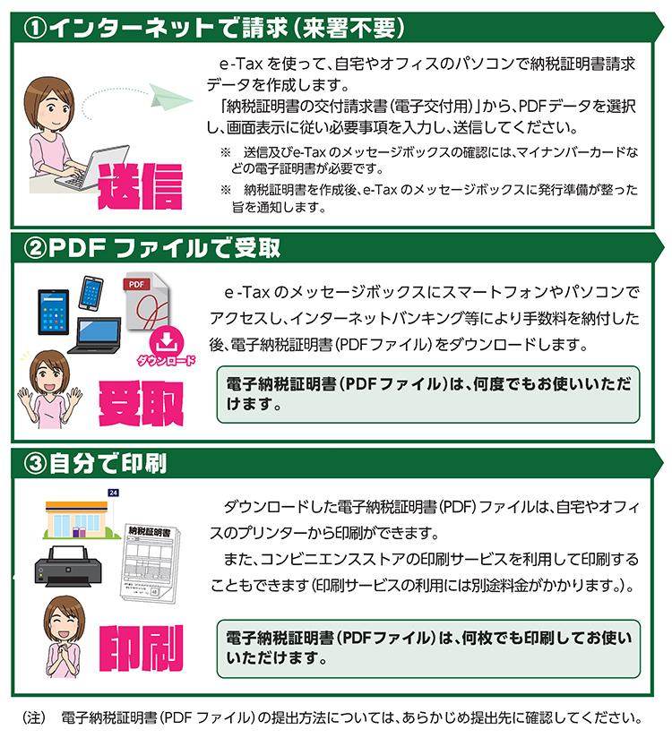 電子納税証明書(PDF)の導入