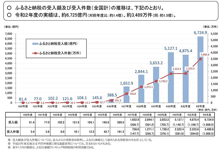 令和3年度ふるさと納税に関する現況調査結果