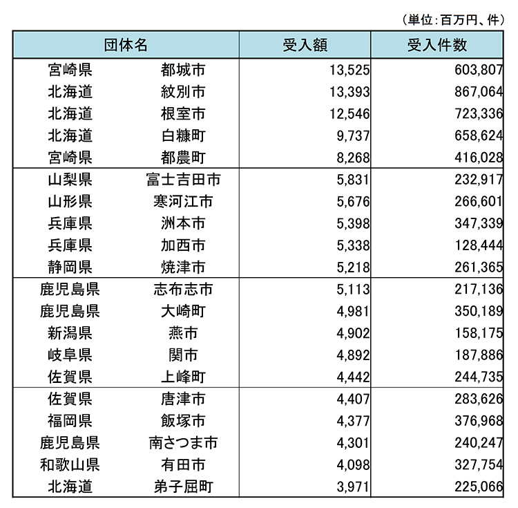 (参考)令和2年度におけるふるさと納税受入額の多い20団体